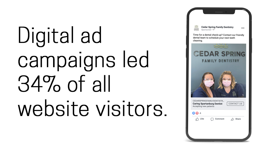 Digital ad campaigns led to 34% of all website visitors